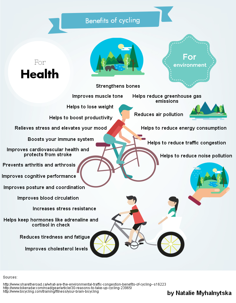 Top 20 Benefits of Cycling for Health and Environment ...