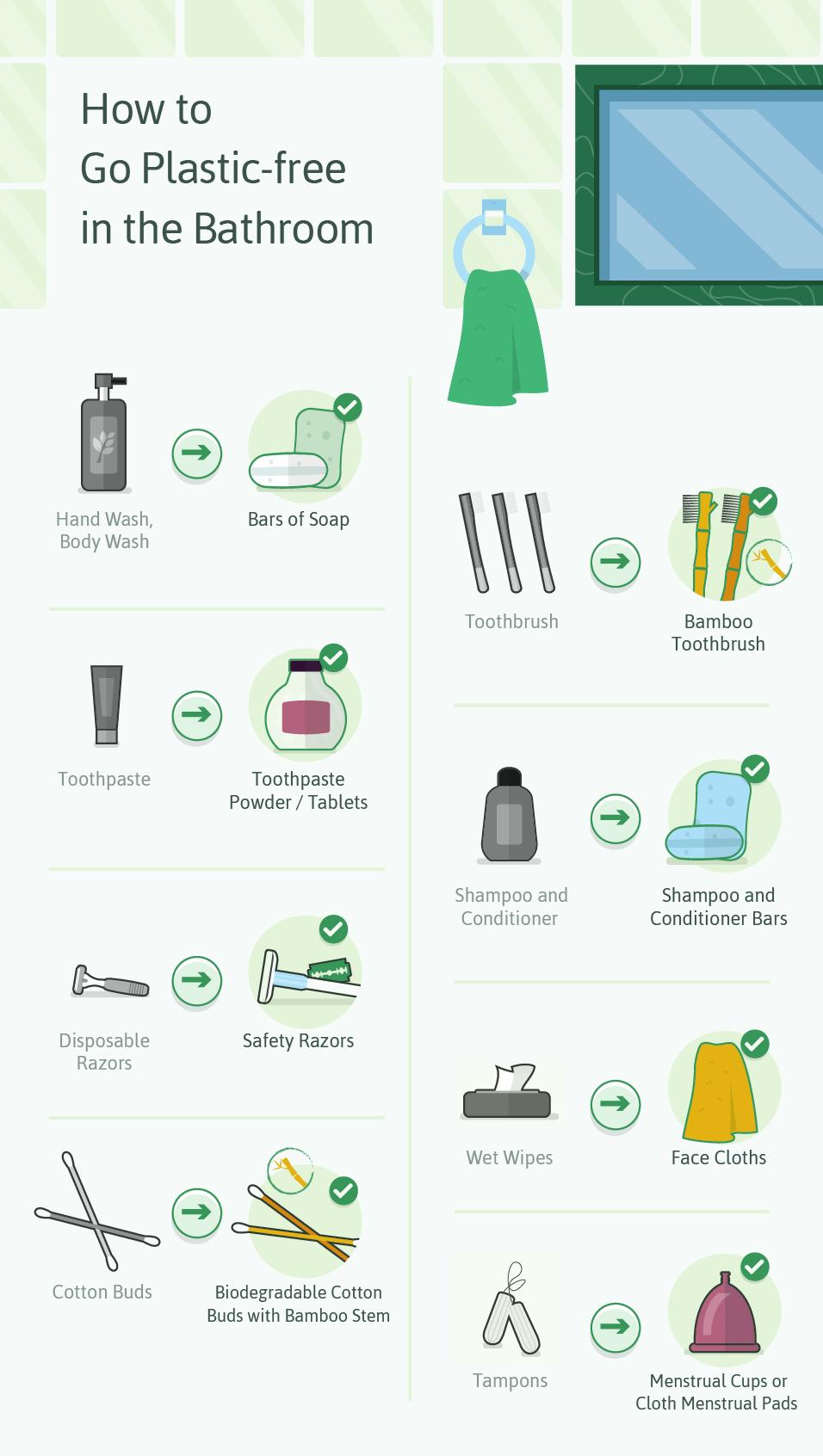reduce bathroom waste