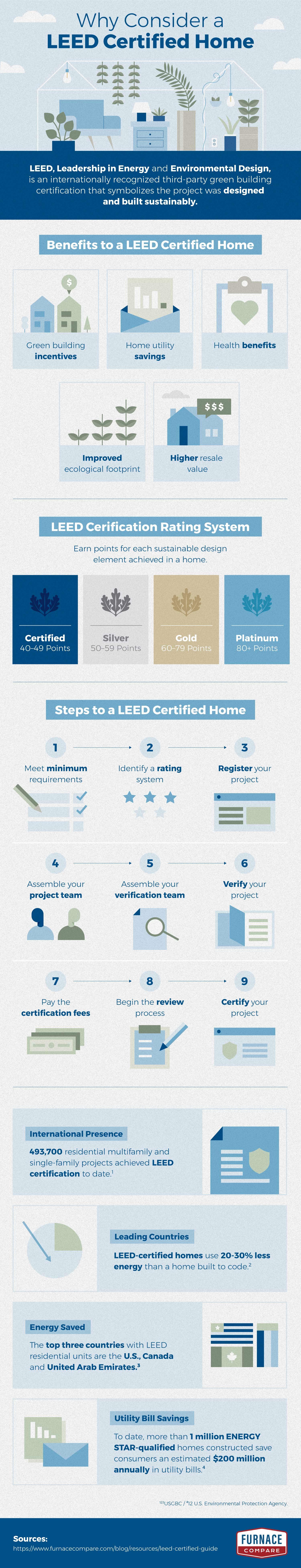 LEED-certified home